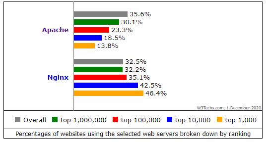 Apache vs Nginx web hosting stats