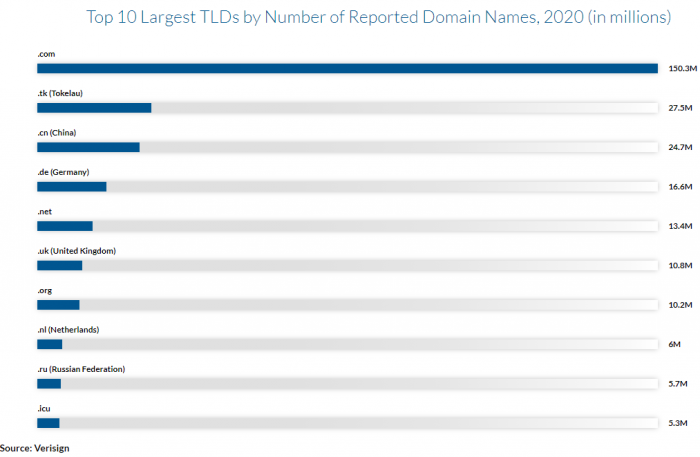 largest domain tlds
