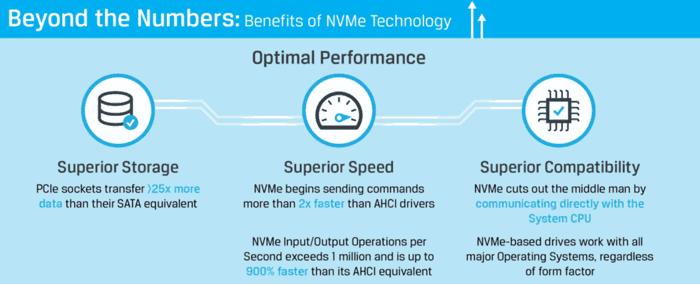 NVMe hosting advantages